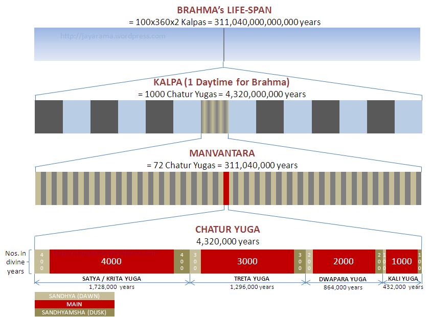Figura 1 - Vita di Brahma