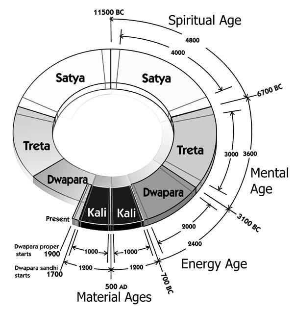 Figura 2 - Spirale Yuga