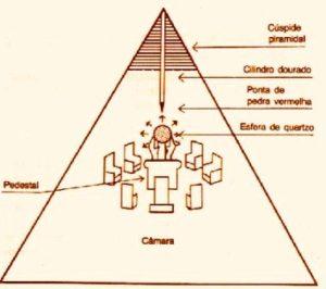 BERMUDAS Piramid