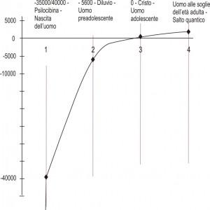 Grafico espansione consapevolezza