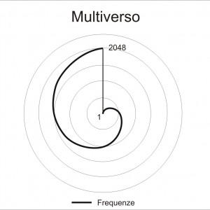 Diagramma delle frequenze del Multiverso