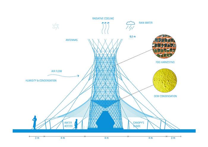 L'Albero Artificiale che Trasforma l'Umidità in Acqua Potabile-2