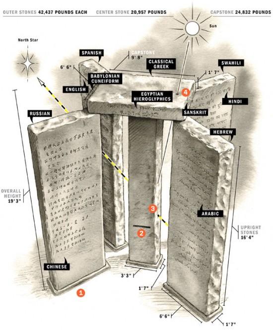 georgia-guidestones-i-comandamenti-del-nwo3