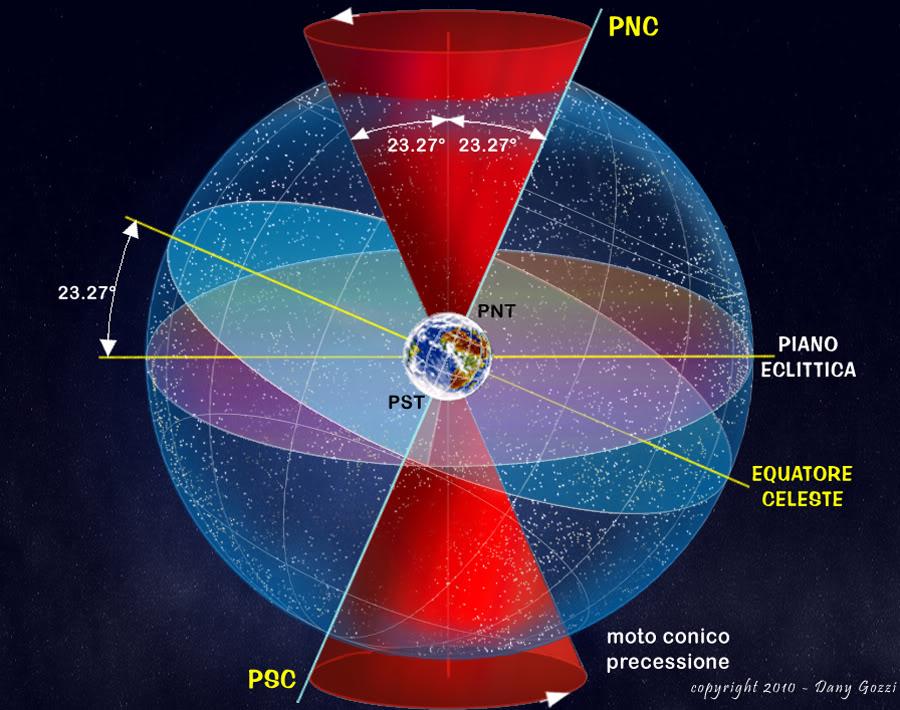 Perchè le stelle brillano nel cielo Precessione degli equnozi Credits: ilsapere.org